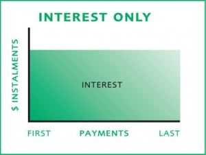 interest only sucks