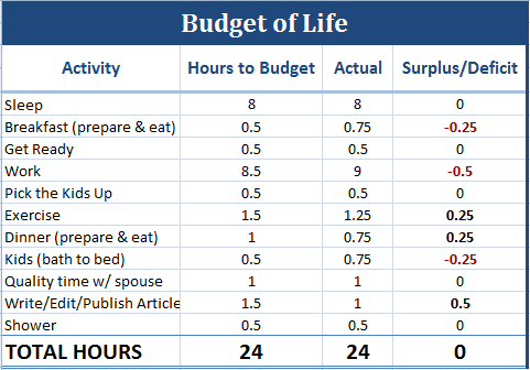 Life is Like a Budget? : Enemy of Debt